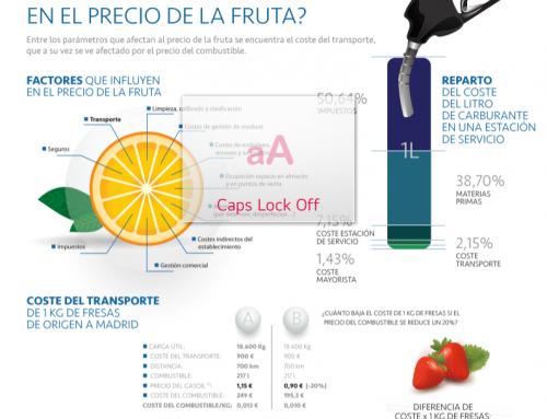 Como influye la caída del petróleo en el precio de la fruta