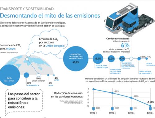 Tte. y sostenibilidad. Desmontando el mito de las emisiones