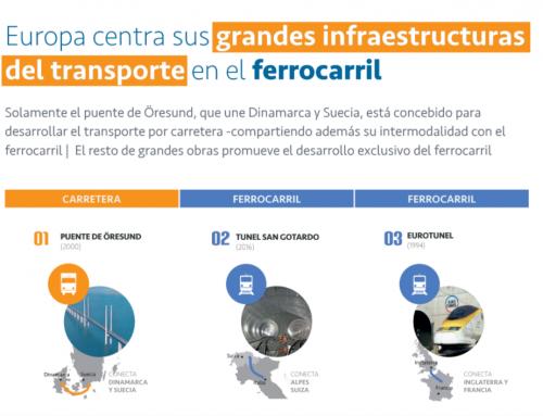 Europa centra sus grandes infraestructuras del transporte en el ferrocarril