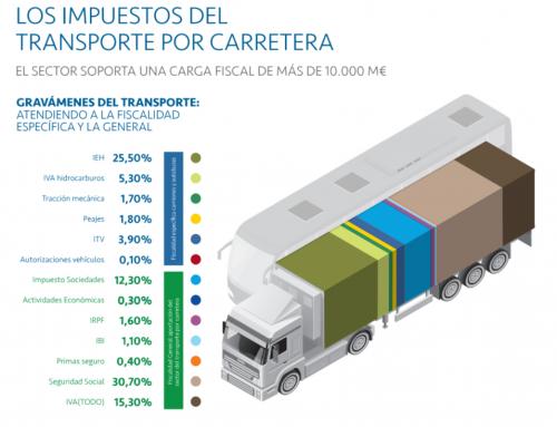 Los impuestos del transporte por carretera